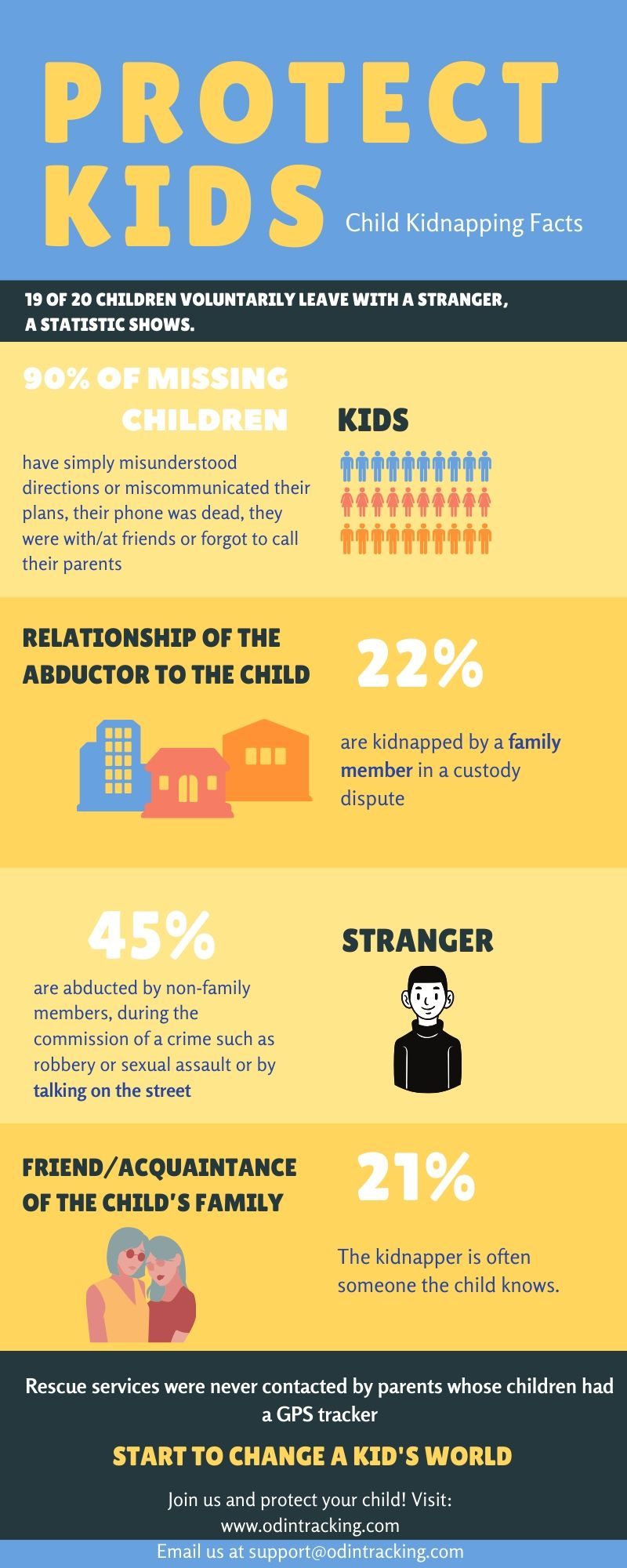 Child kidnapping infographic